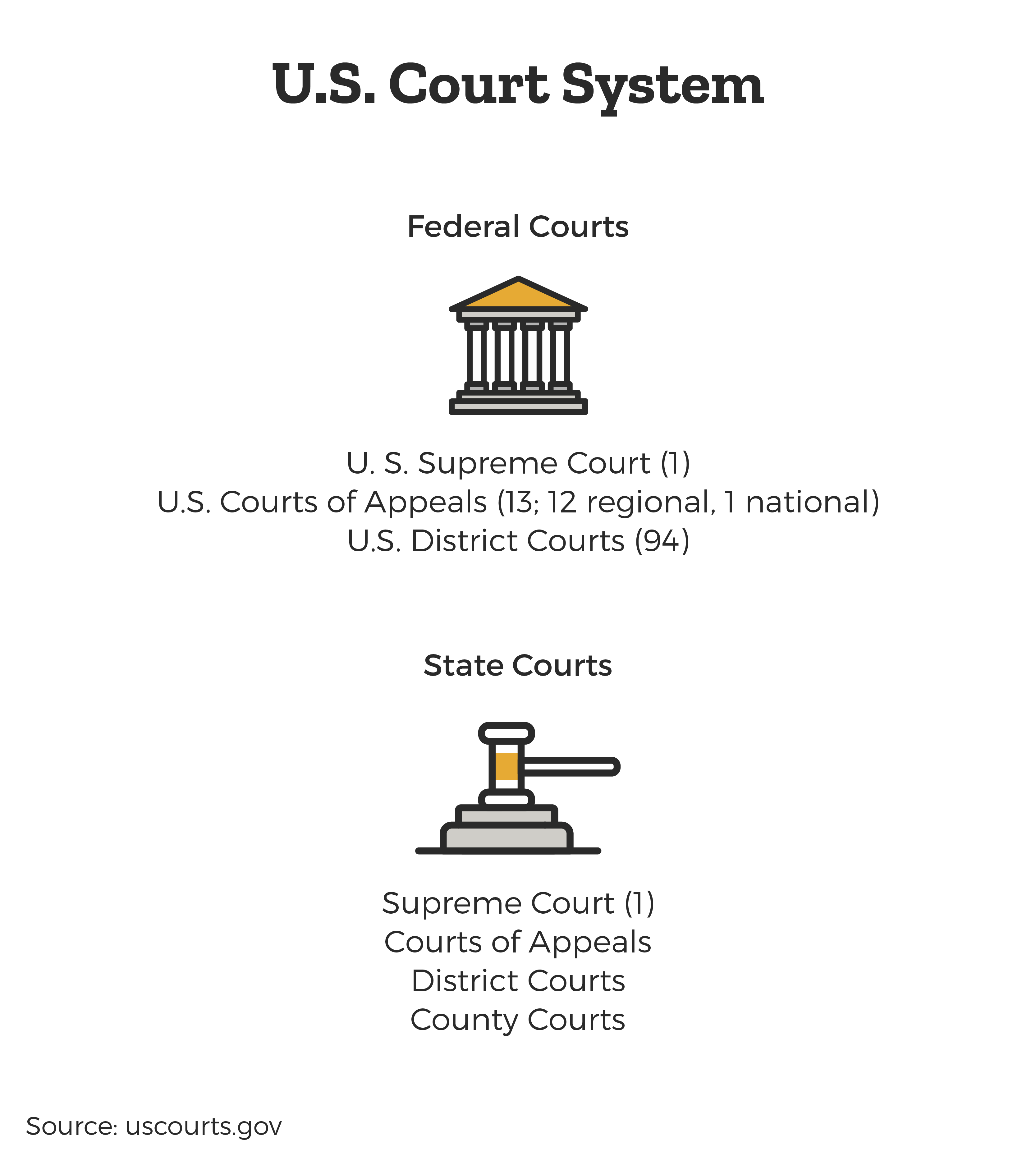 US Court Structure - Federal Courts, State Courts