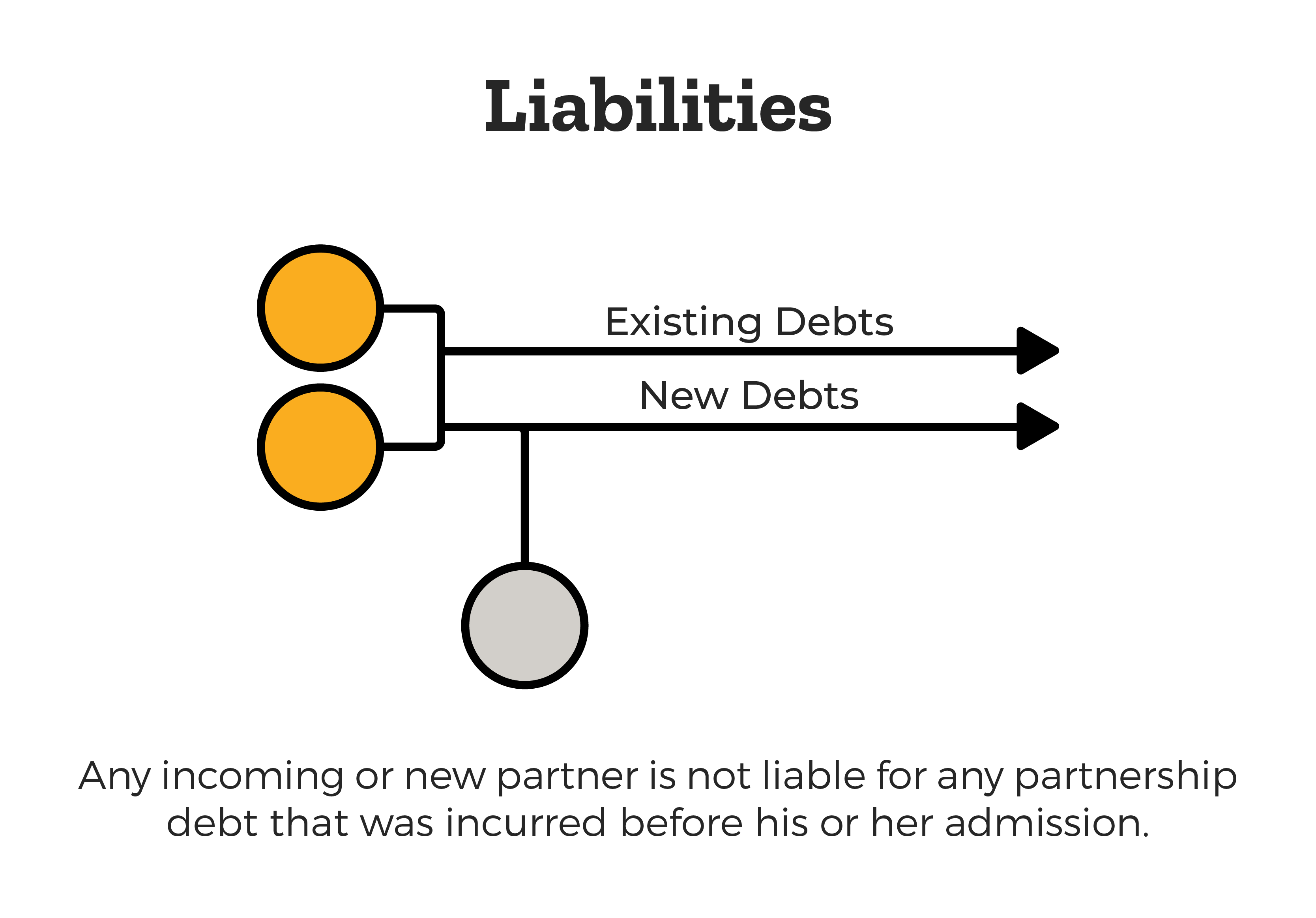 Liabilities In A Business Partnership?