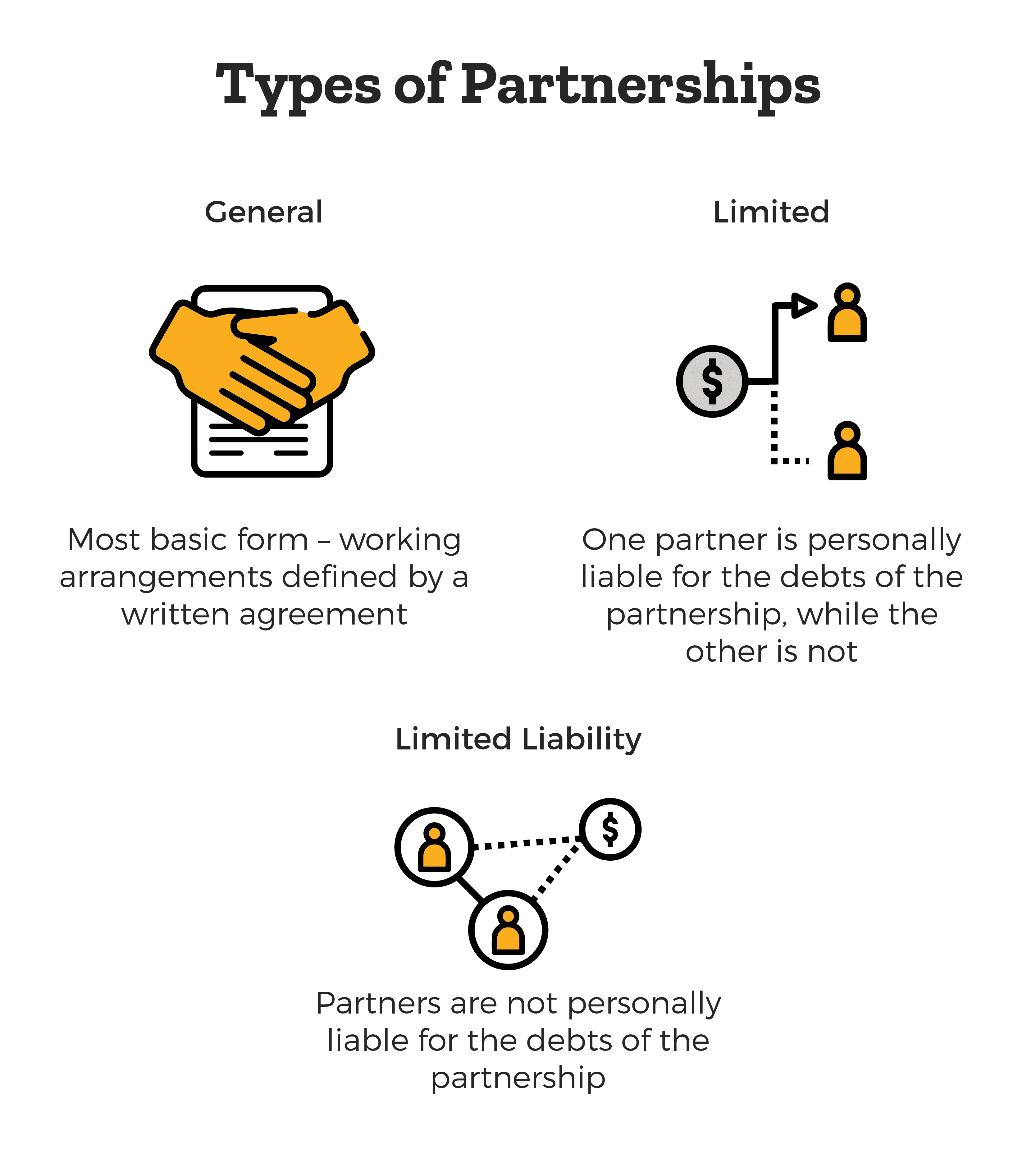 Types of Business Partnerships - general, limited, limited liability