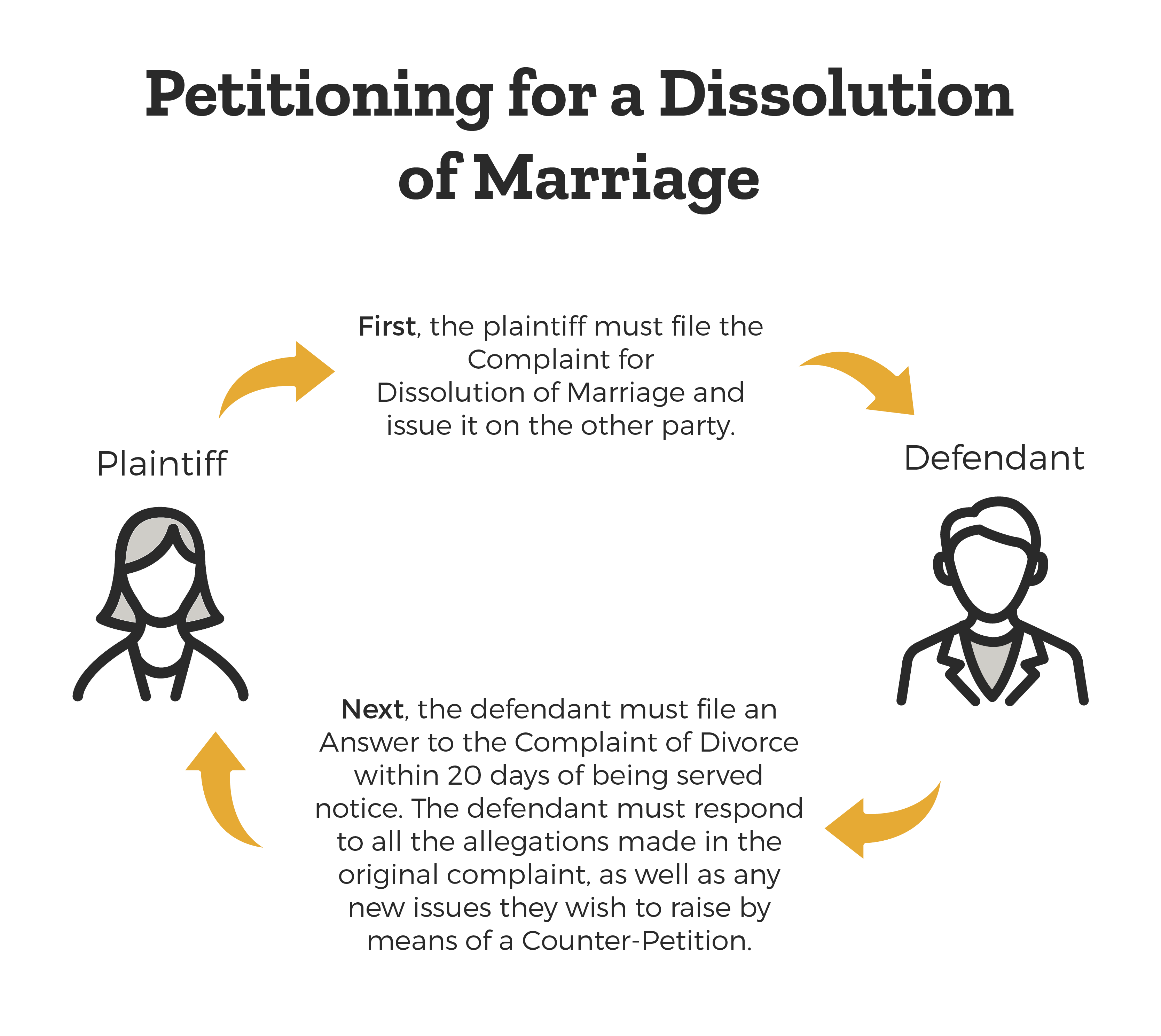 how-to-petition-for-marriage-dissolution