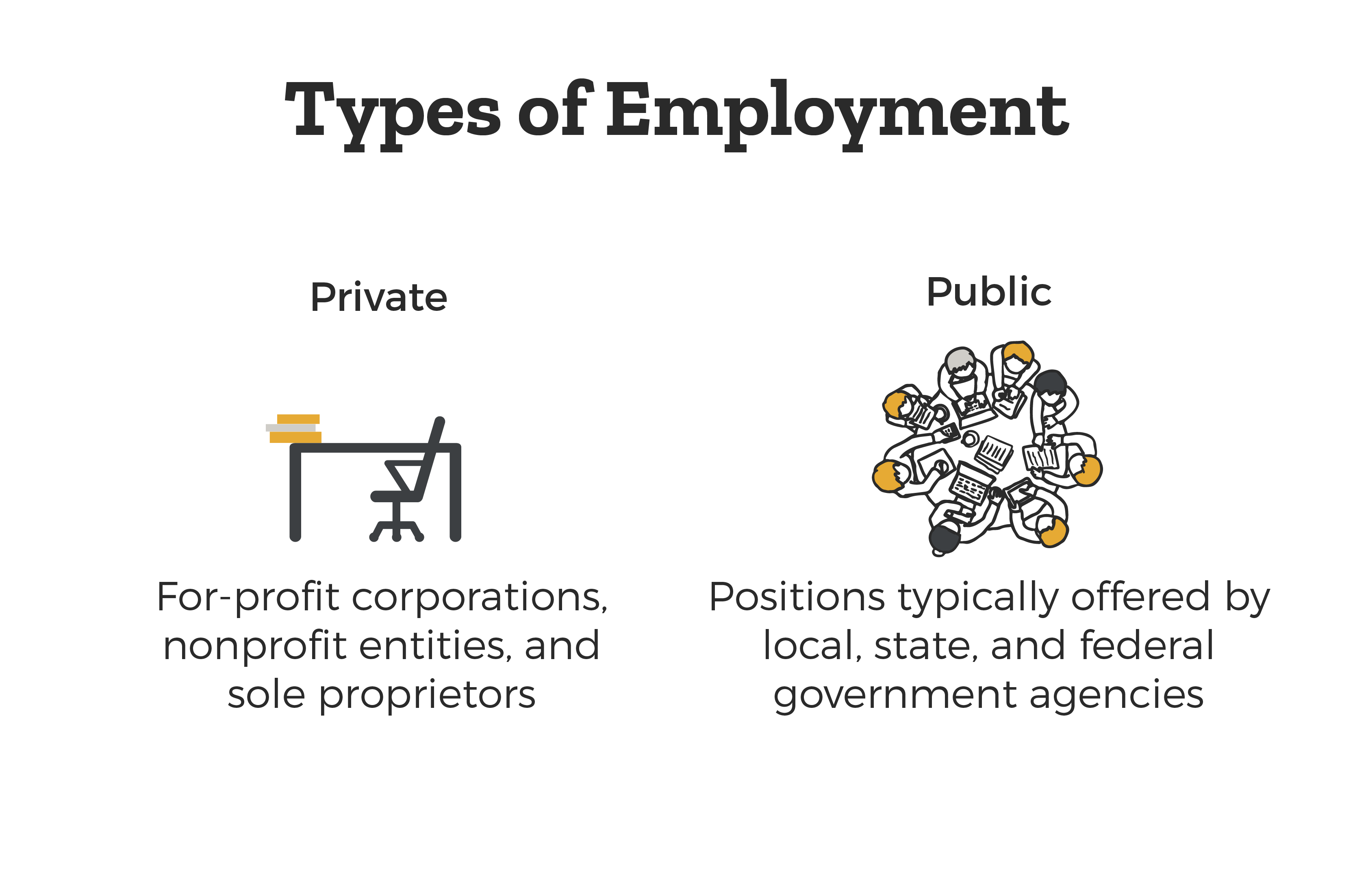 Two Types of Employment - Private Employment meaning for-profit corporations, non profit entities, and sole proprietors. And Public Employment meaning positions typically offered by local, state, and federal government agencies.
