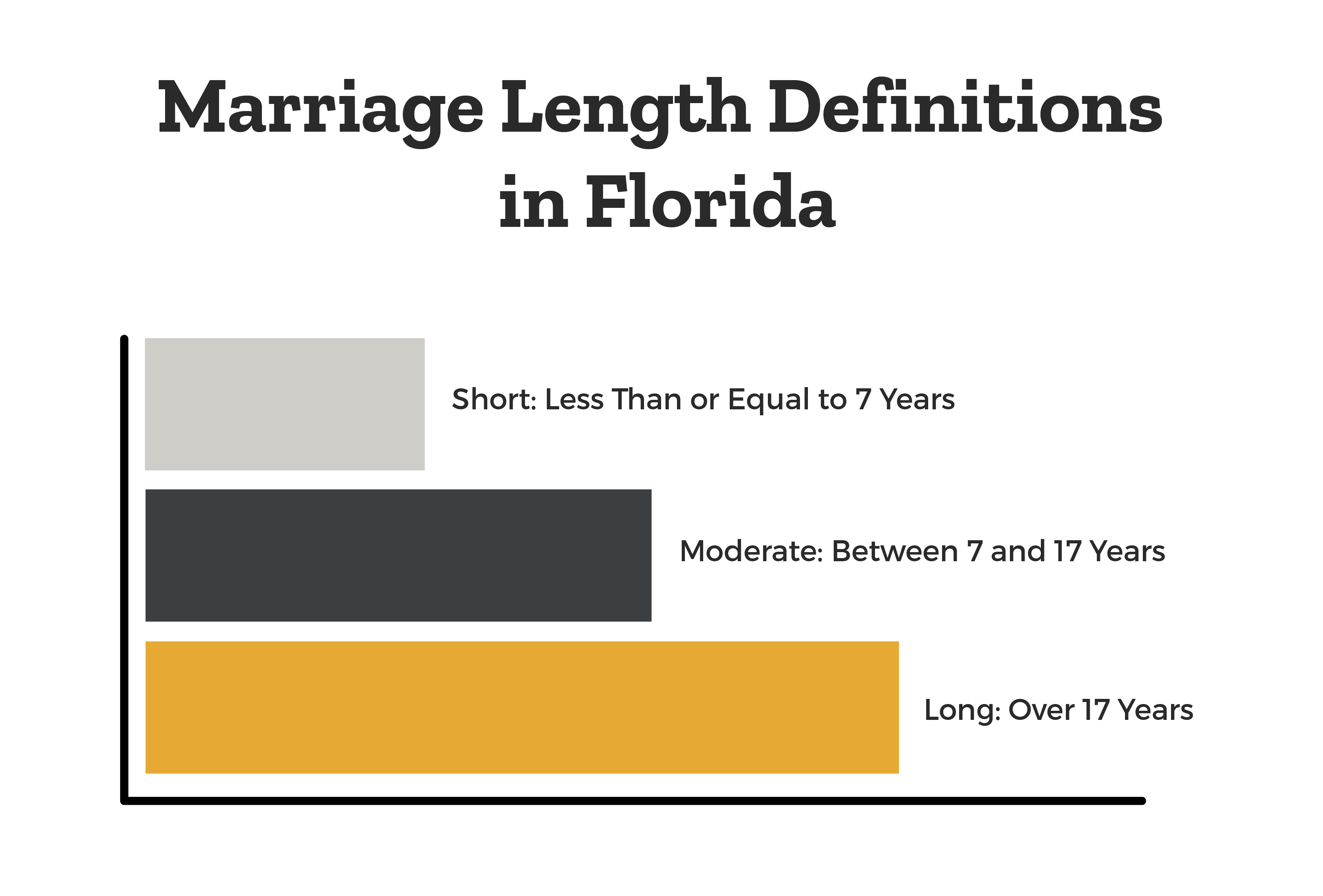 Marriage Length Definitions in Florida