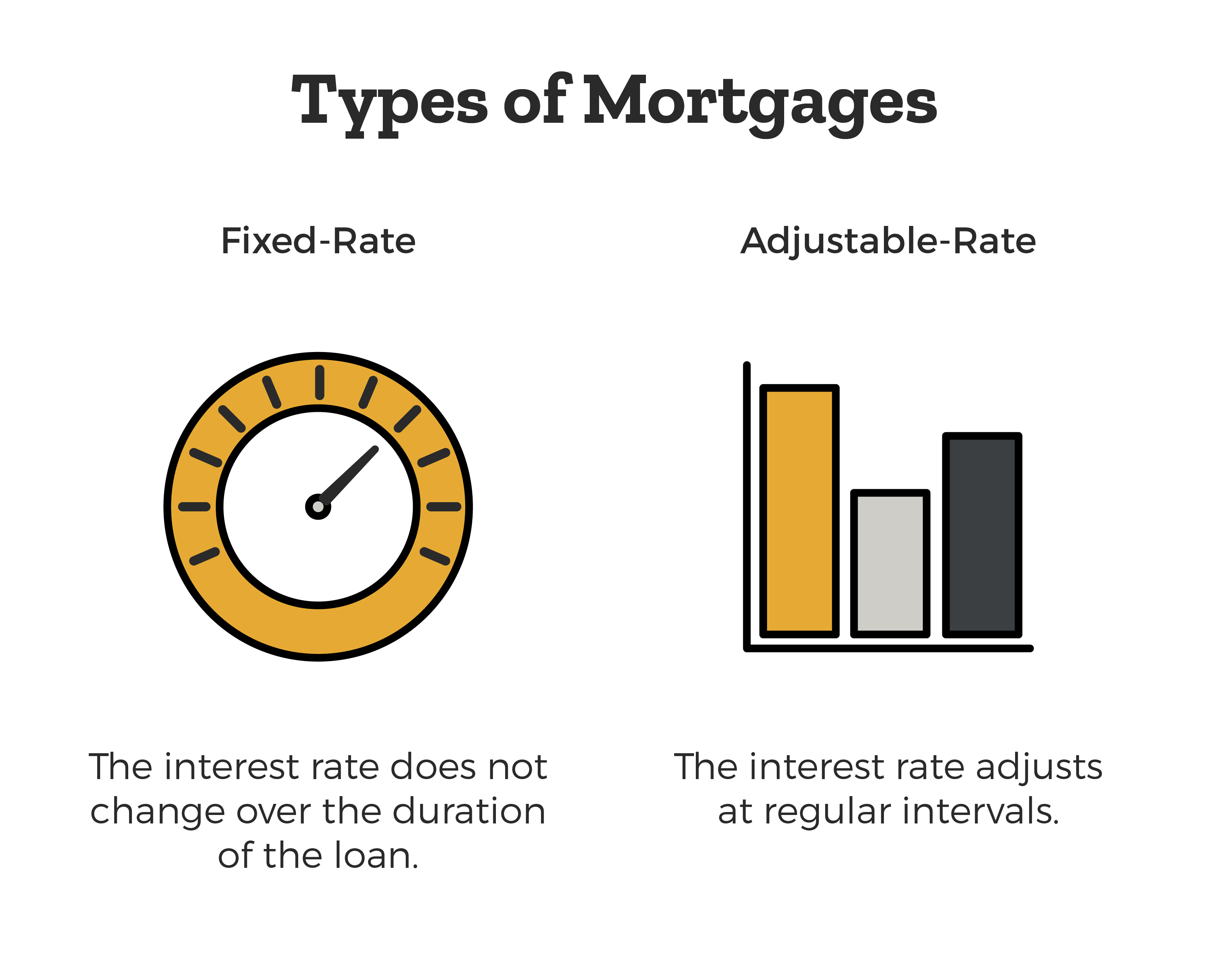 Types of Mortgages: Fixed Rate, which is the interest rate does not change over the duration of the loans. And Adjustable rate, which is the interest rate adjusts at regular intervals.