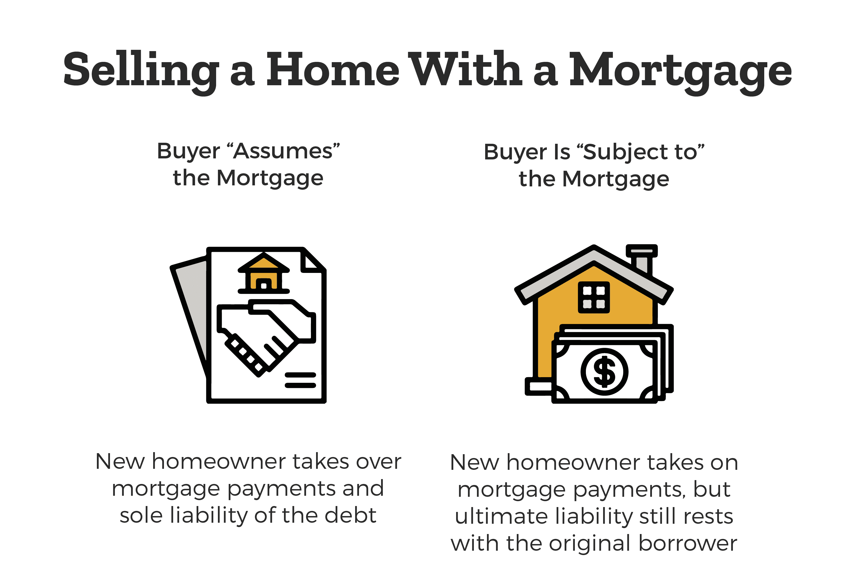 How Selling a Home With a Mortgage Works in Florida - There are two types illustrated. Buyer assumes the mortgage meaning the new homeowner takes over mortgage payments and sole liability of the debt. Buyer is subject to the mortgage meaning the new homeowner takes on mortgage payments, but ultimate liability still rests with the original borrower.