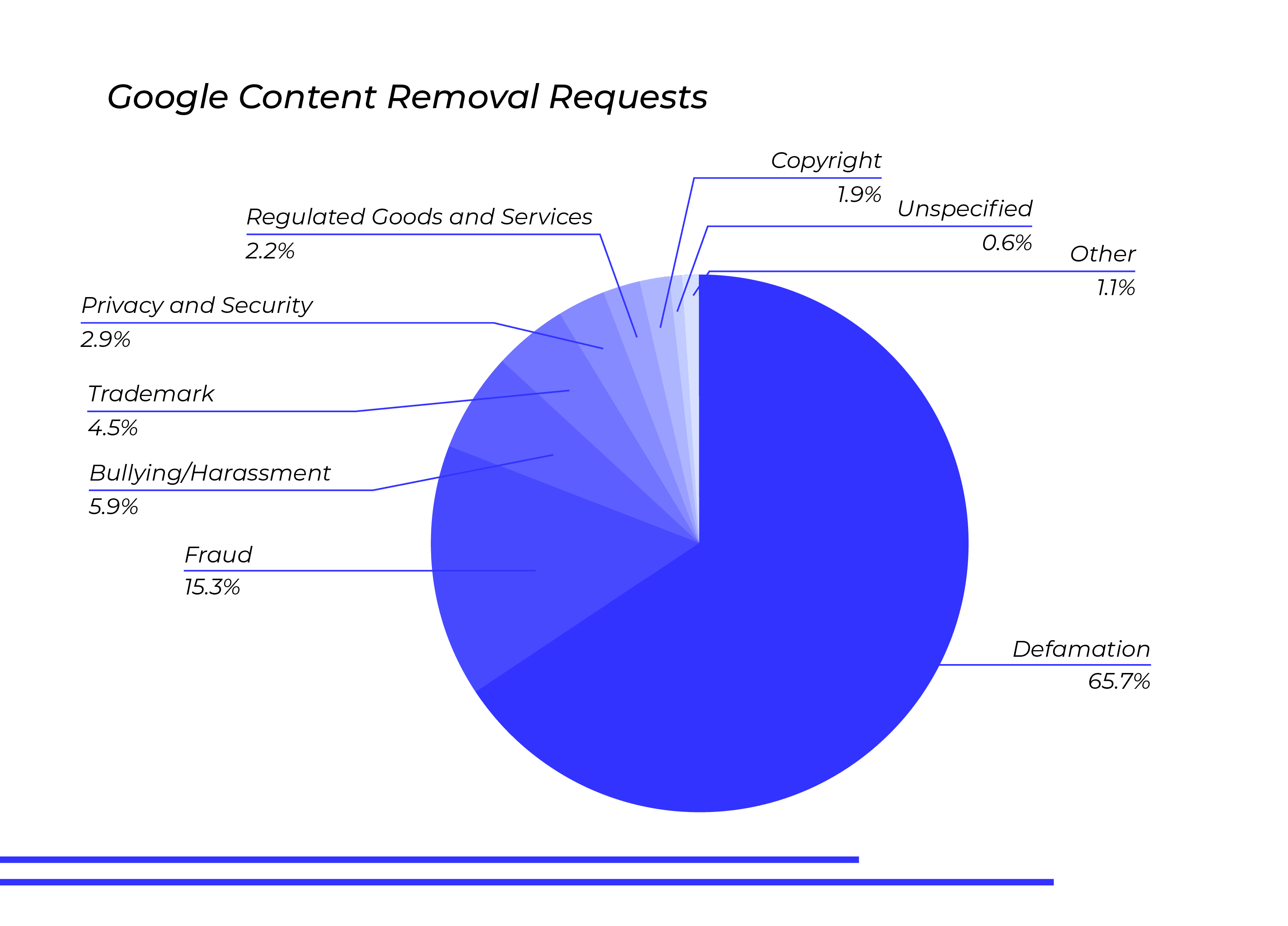google-content-removal-requests-defamation-65.7-percent