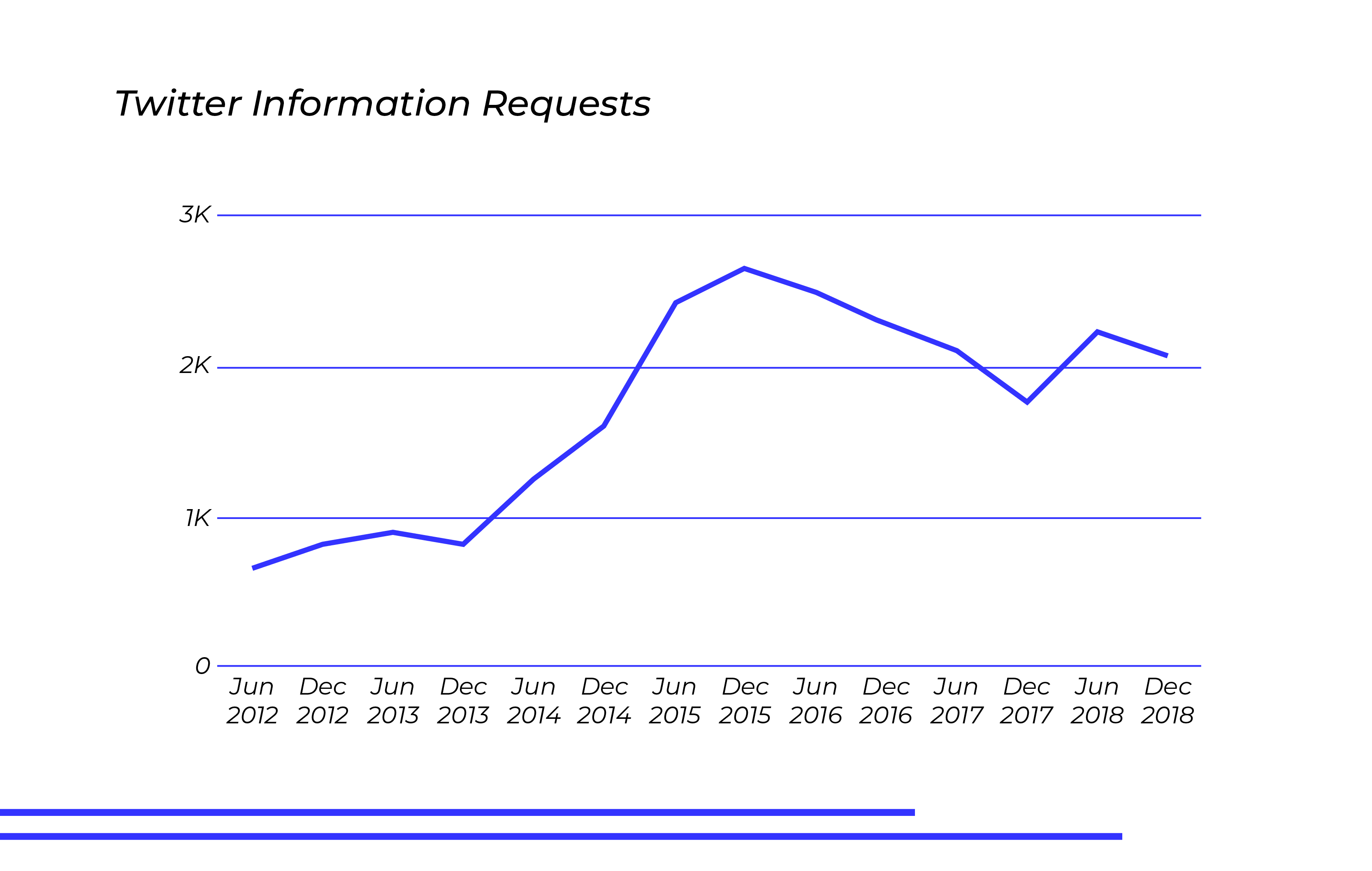 twitter-information-requests-over-time