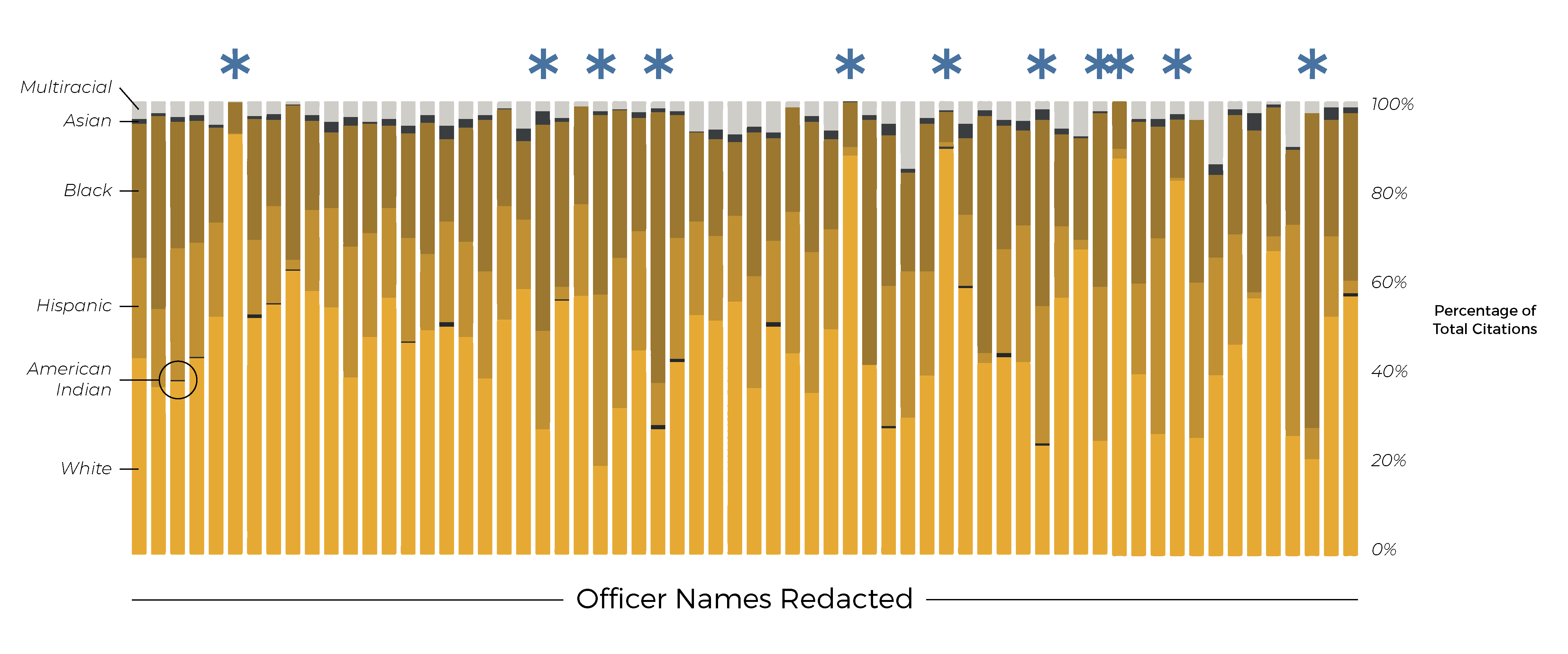individual-officer-traffic-citations-race-distribution