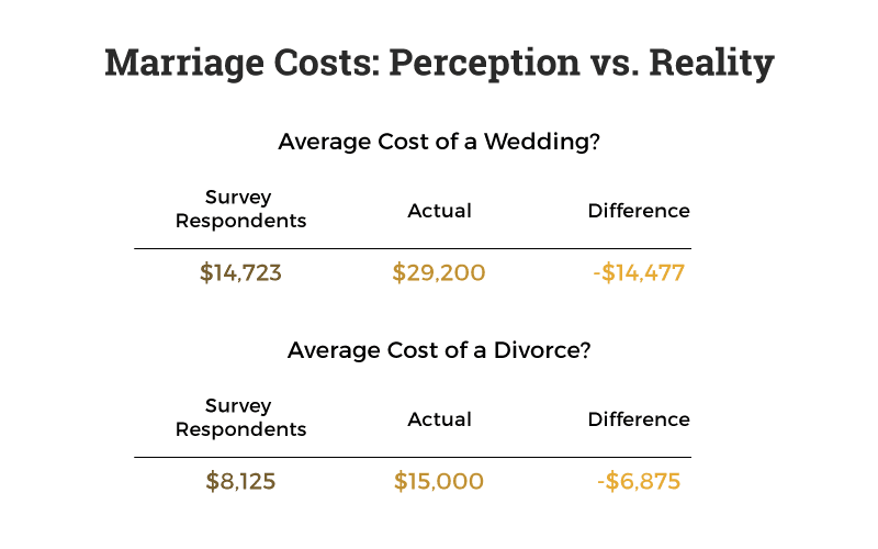 costs-of-marriage-and-divorce