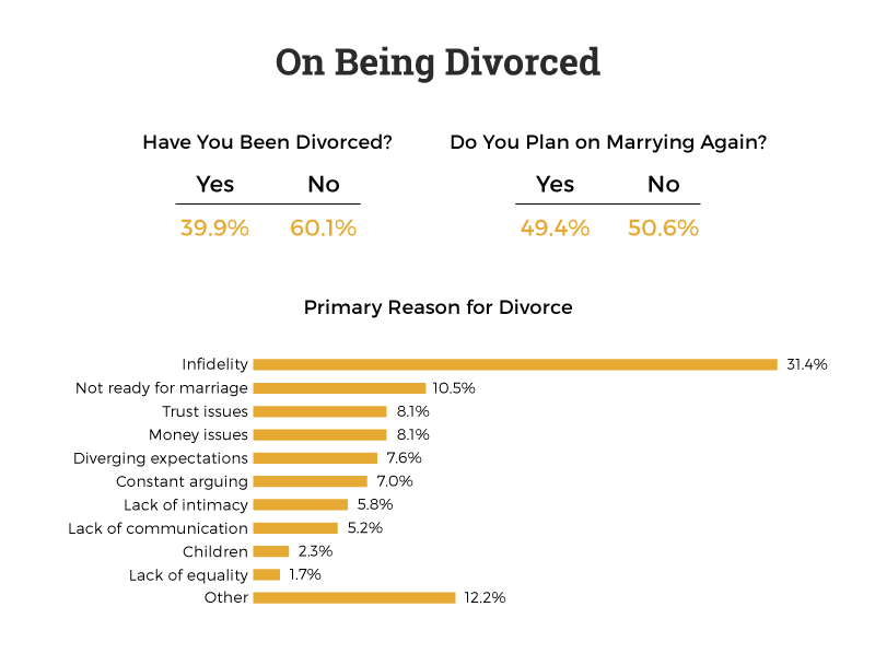 have-you-been-divorced-do-you-plan-on-marrying-again-top-reasons-for-getting-divorced