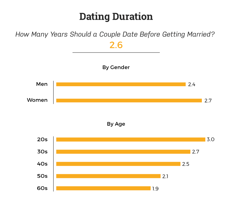 how-long-should-you-date-before-getting-married