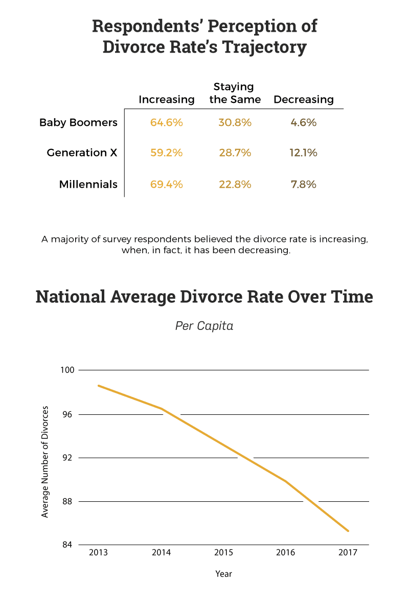 perceived-and-actual-divorce-rate-changes